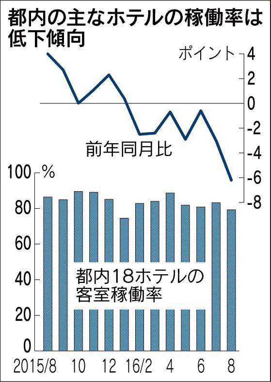 都内ホテル稼働率、80%割れ 8月下落幅、今年最大 宿泊料上昇で利用避ける
