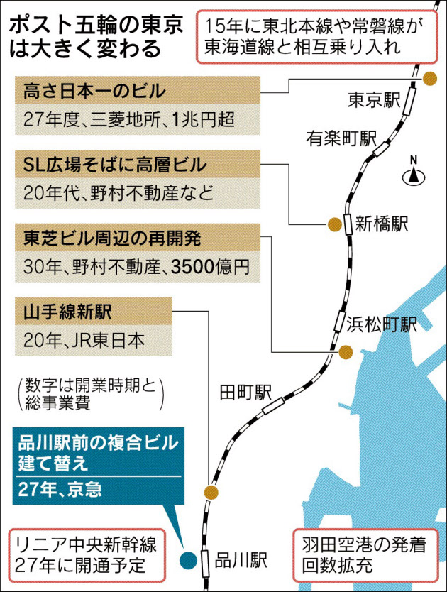 「東京の玄関口」再開発、続々  京急、品川の複合ビル規模3倍に 高まる利便性、競争激化