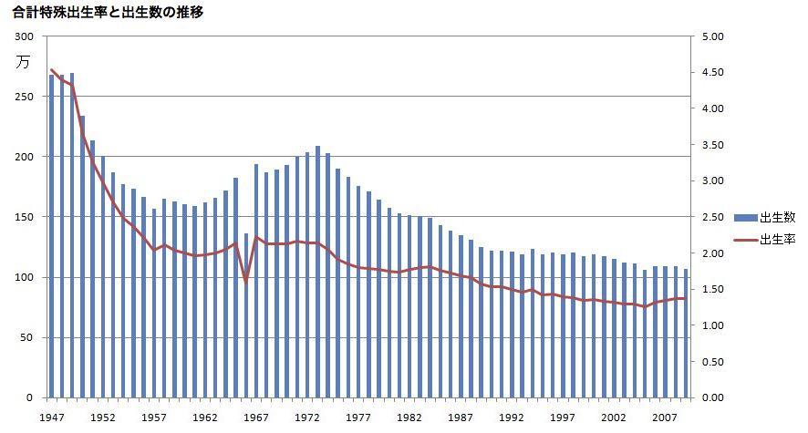 14年の合計特殊出生率1.42、9年...