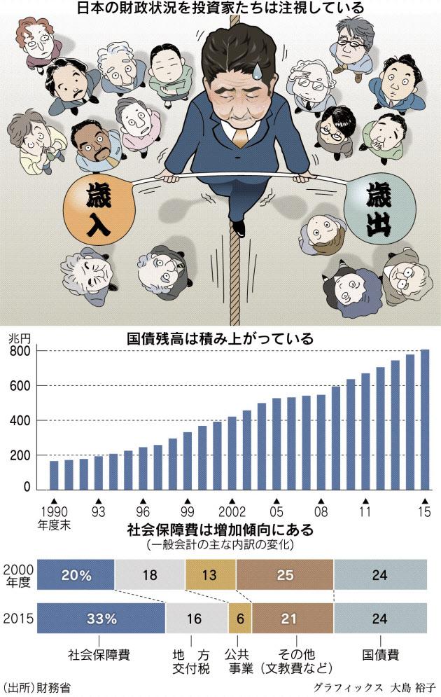 財政赤字、日本は大丈夫?  ギリシャ危機、対岸の火事ではなく