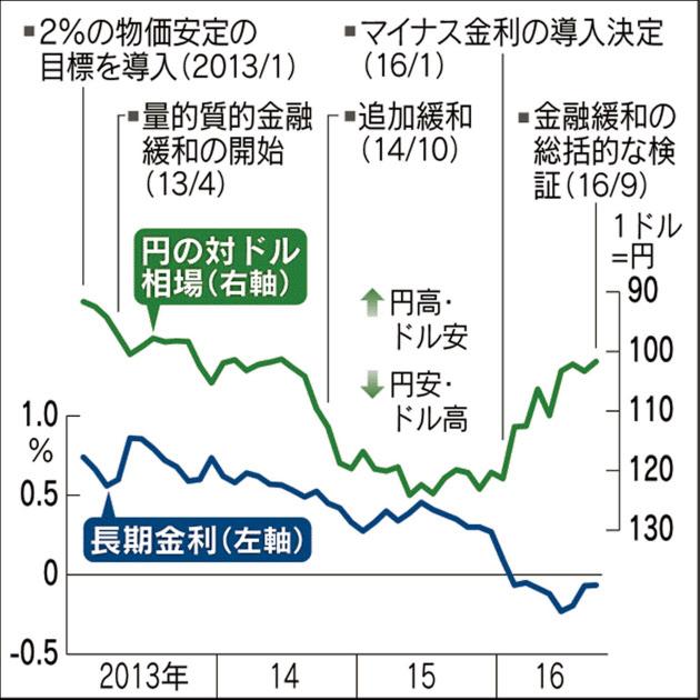 日銀緩和、量から金利へ 長期金利0%に誘導